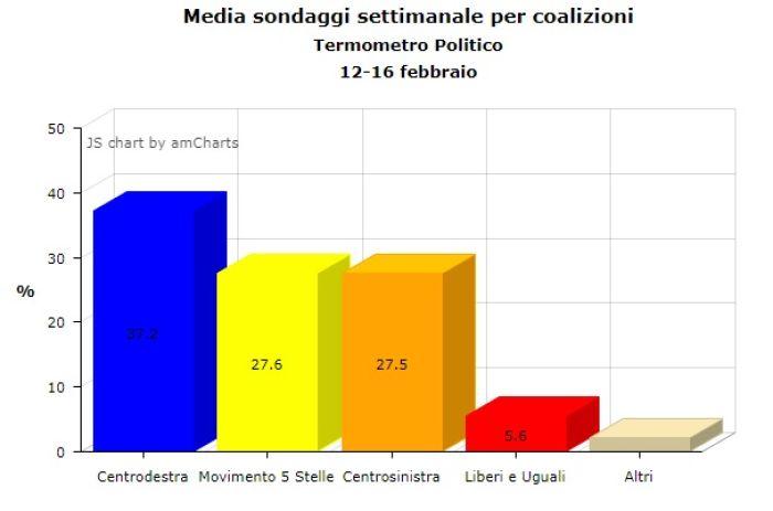 Itàlia decideix