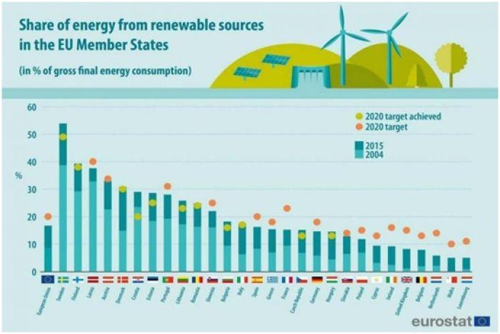 Europa fija una nueva tasa mínima de uso de energía renovable tras la Semana Verde Europea